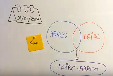 ARRCO & AGIRC…2019 Année de fusion !