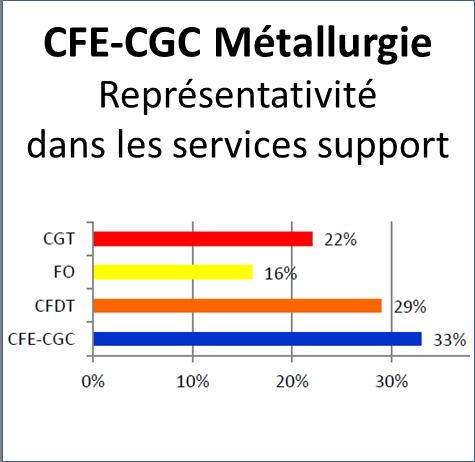 La CFE-CGC, une organisation légitime et crédible !